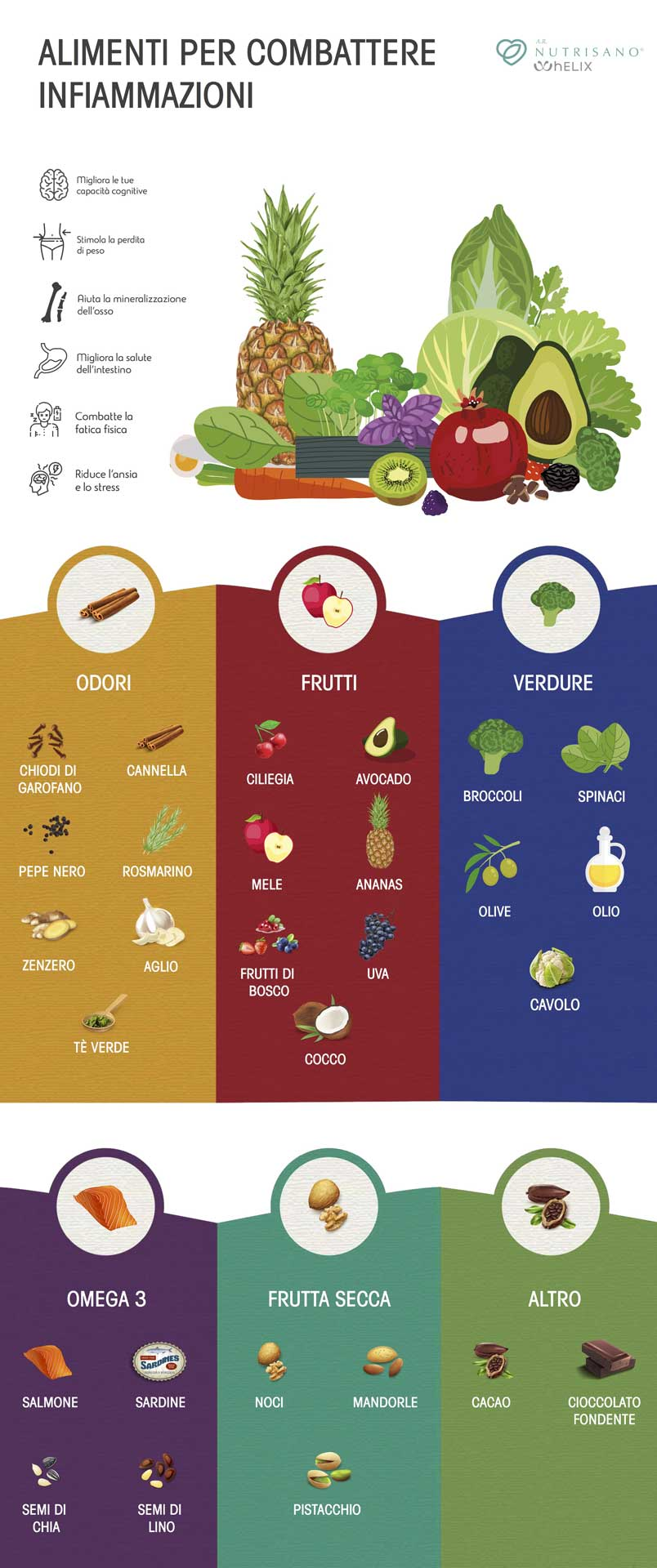 Dieta, infiammazione e sistema immunitario AR Nutrisano Alessandra Romagnoli Nutrizionista Roma