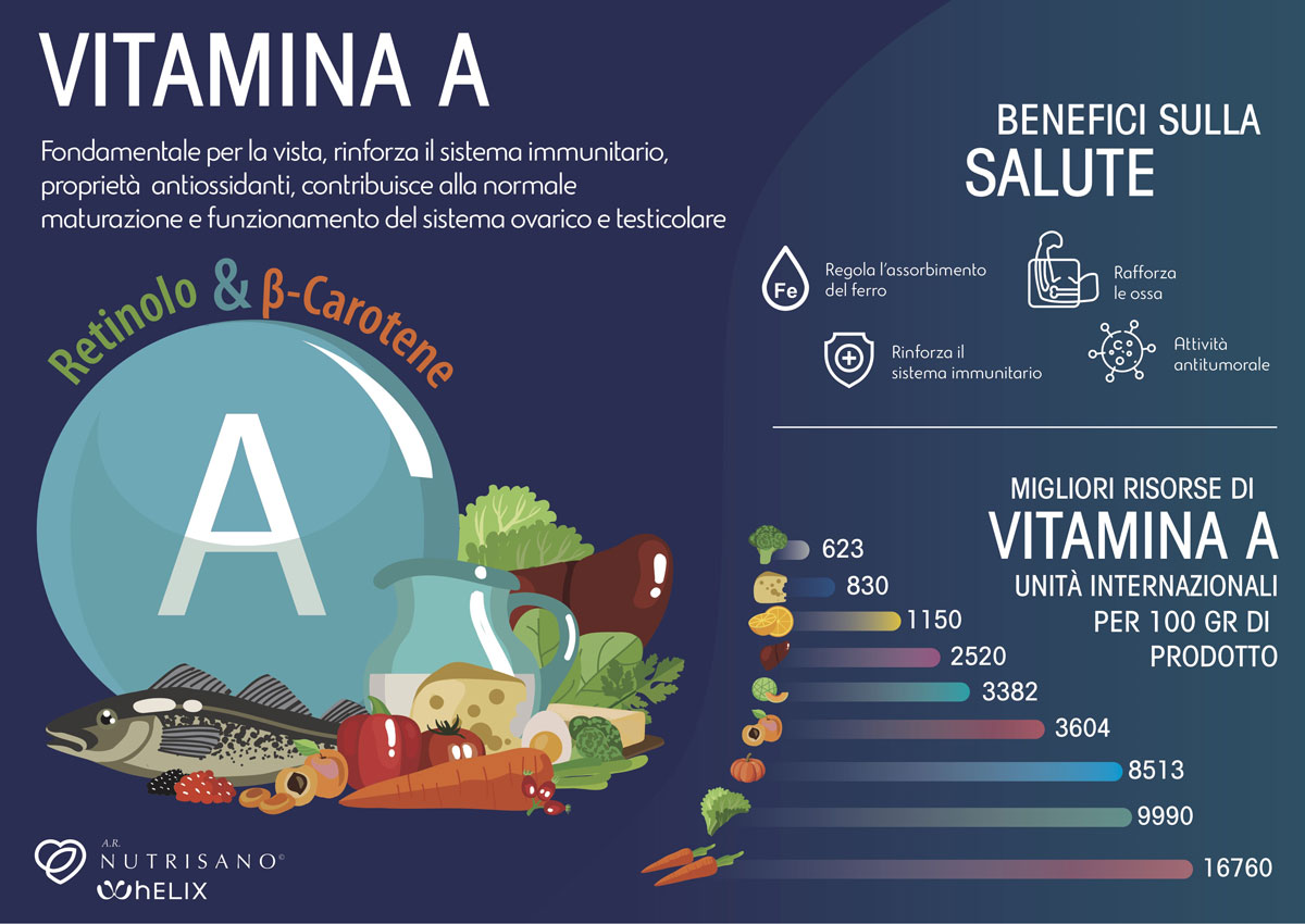 Vitamina A e Sistema Immunitario AR Nutrisano Alessandra Romagnoli Nutrizionista Roma