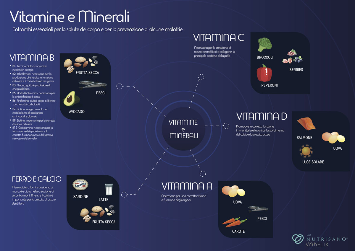 MICRONUTRIZIONE: i micronutrienti - AR Nutrisano Alessandra Romagnoli